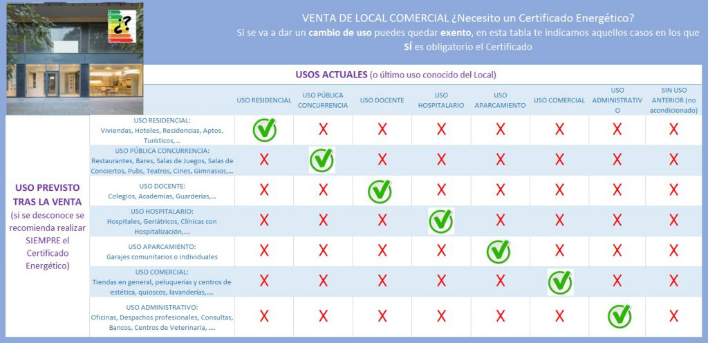 Tabla obligatoriedad Certificado Energetico venta local comercial con cambio uso
