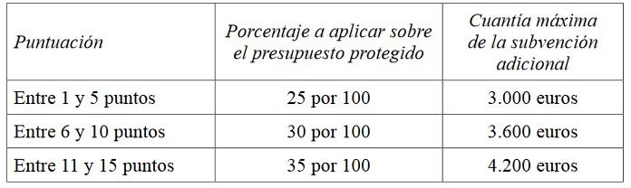 Porcentajes y cuantias ayudas Plan Renhata 2020